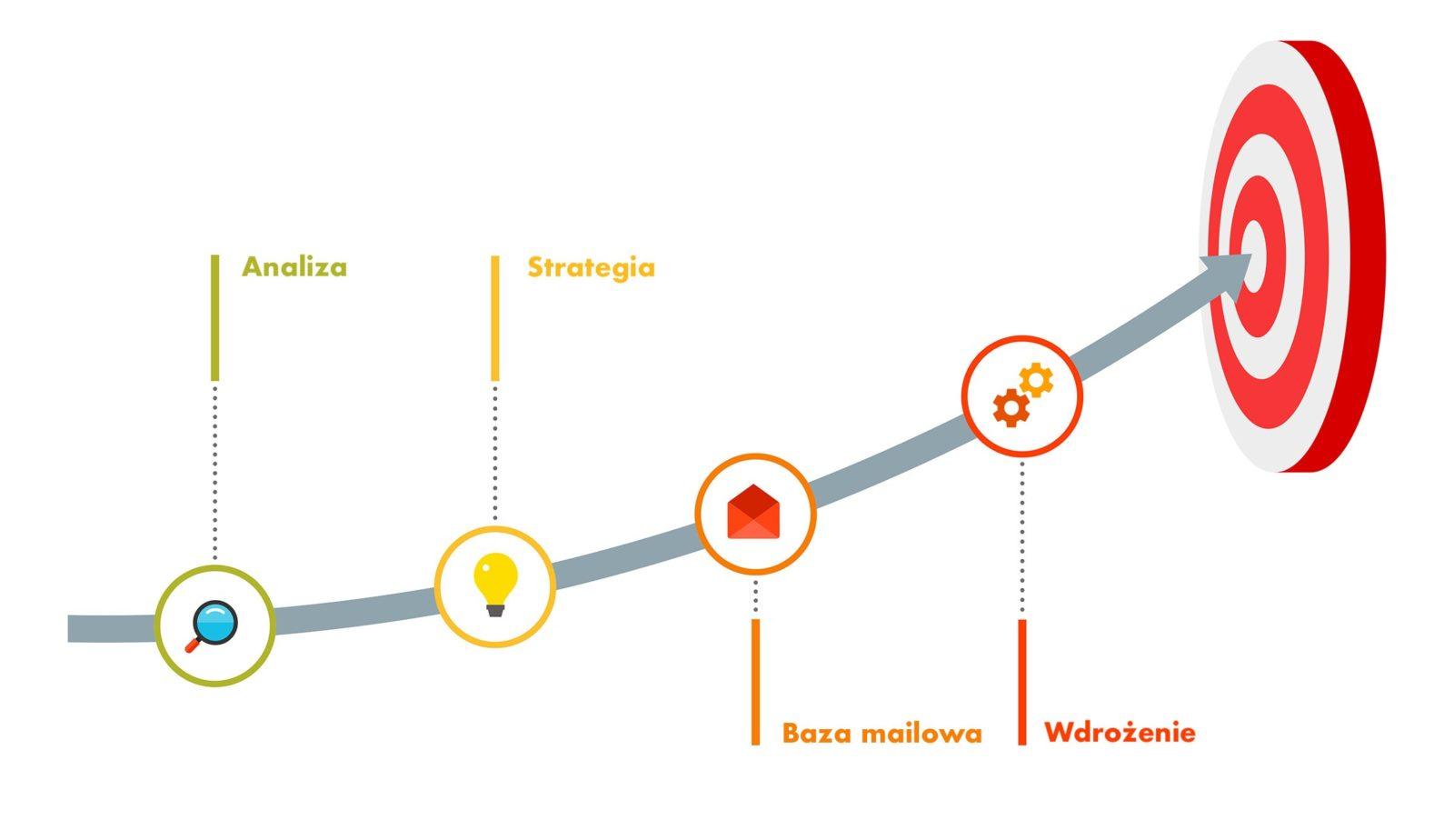 Prowadzenie fanpage i budowa bazy mailingowej [case study]